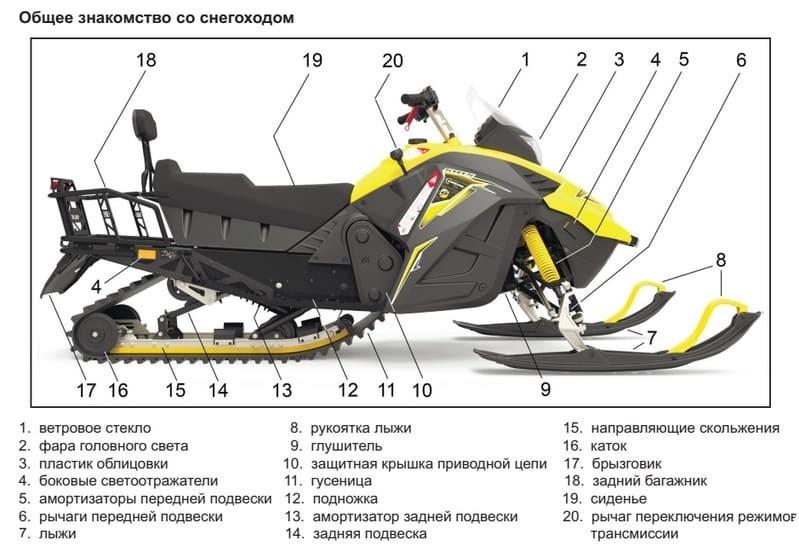 Технические характеристики снегохода Stels Capitan S150